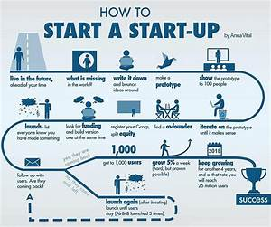 startup business plan template for the business startups With start up business plans free templates