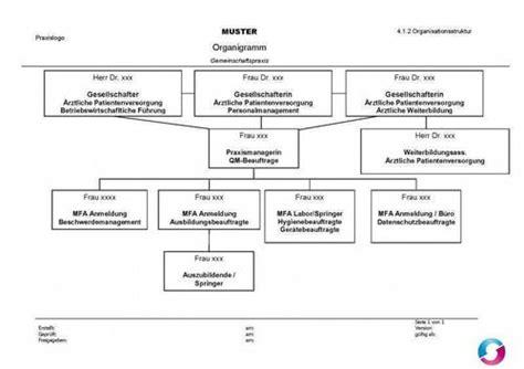 muster organigramm gemeinschaftspraxis