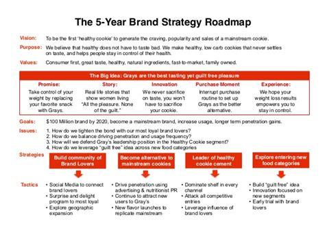 Ideal Brand Plan