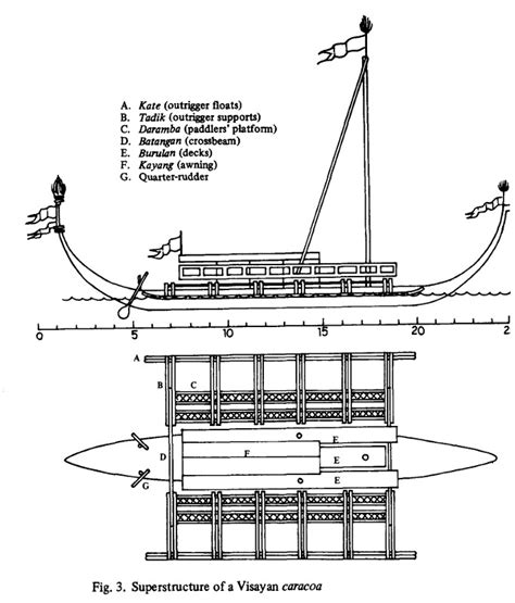 Balangay Boat Drawing by Boat Builders We Must Remain Pathless Travels