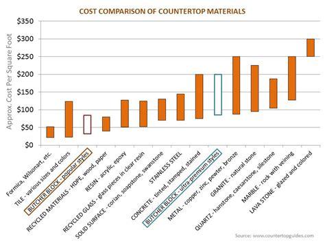 compare countertop prices kitchen countertop materials cost comparison wow