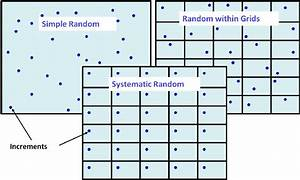 Comparison of simple random, random within grids, and ...