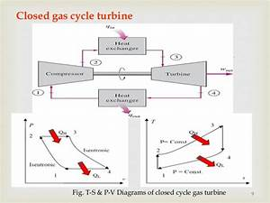 Gas Turbine And Jet Propulsion