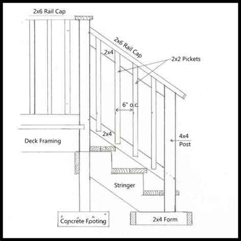 All of our deck railing, porch railing and stair railing systems, are national building code approved for all commercial and residential applications. Horizontal Deck Railing Code - Decks : Home Decorating Ideas #rvPkNW1q2Y