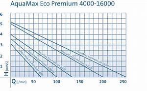 Maximum Berechnen : oase aquamax eco premium 4000 teichpumpe filterpumpe 50734 ~ Themetempest.com Abrechnung