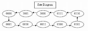 State Diagram For The Decade Counter