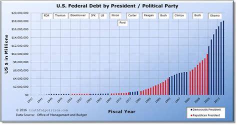 How Much Is The U S National Debt Debate Balanced Budget Amendment Debate Org
