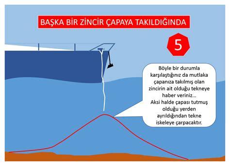 Tekne Zinciri by En 214 Nemli Tayfamiz Demirleme Ve Ekipmanlari