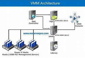 Installing System Center Virtual Machine Manager 2012 R2 A Standalone Server In Windows Server