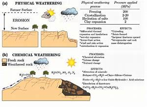 A  Process Of Physical Weathering   B  Process Of Chemical Weathering