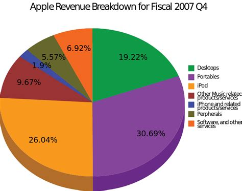 fileapple revenue breakdown qsvg wikipedia