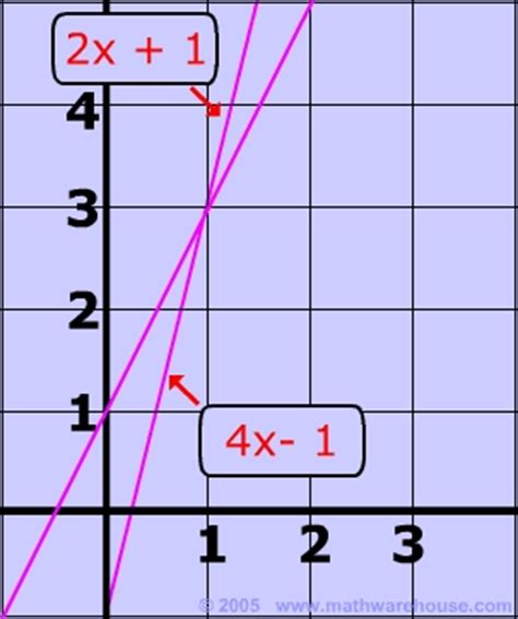 How To Solve Systems Of Linear Equations By Graphing , Examples, Pictures, Practice The First
