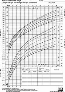 Cdc Growth Chart Girls Growth Chart For Boys Birth To 36 Months