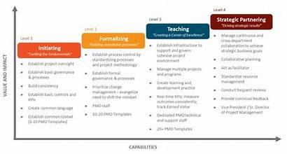 Pmo Roadmap Process Improvement Maturity Business Optimization