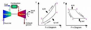 A   Idealized Brayton Cycle For Gas Turbines   B   T