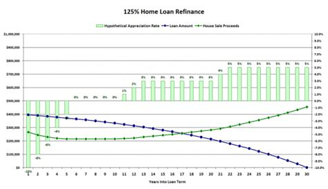 125% Refinance Pricing You In For A Decade Or More. Case Management Software Investigations. Porch Additions To Ranch Homes. Bachelor Of Arts In Health And Wellness. Hotel Le Meridien Paris Allison Cancer Center. Internal Affairs Police How To Visualize Data. Mysql Monitoring Tools Bbc Education Website. Form An Llc In Colorado Better Than Mailchimp. Bipolar Treatment Facilities
