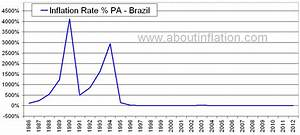 Brazil Inflation Rate Historical chart - About Inflation