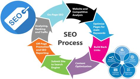 Best Seo Websites - best seo solutions