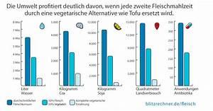 Was Darf Ein Schlüsseldienst Berechnen : fleisch rechner konsum verbrauch auswirkungen tierleben berechnen ~ Themetempest.com Abrechnung