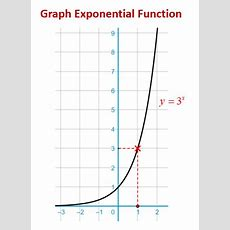 Graphing Exponential Functions (examples Solutions, Videos