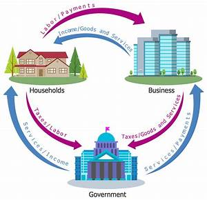 Example 4  3 Sector Circular Flow Diagram This Economy