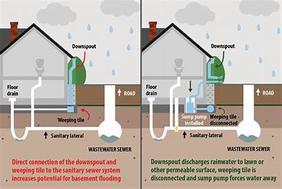 Weeping Tile Sump Pump Does Disconnection Downspout