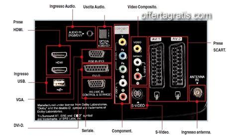 Ingresso Dvi Cos è by Connettori Di Un Monitor Tv Offertagratis