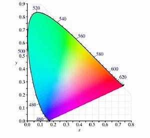 Cie 1931 Color Space Chromaticity Diagram