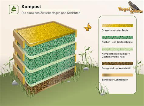 Aufbau Schichten by Wie Einen Komposthaufen Anlegt Anleitung