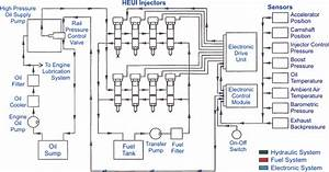 Electronic Fuel Injection Systems For Heavy