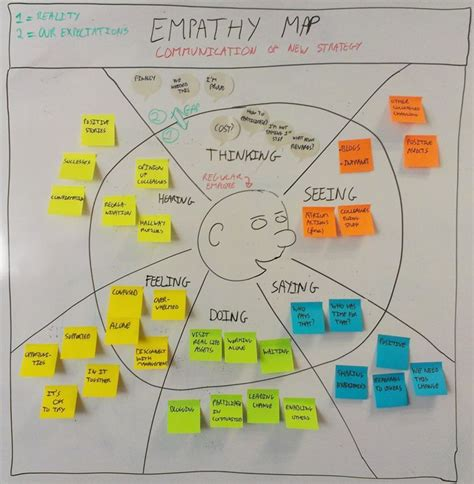 customer empathy map google search    ux