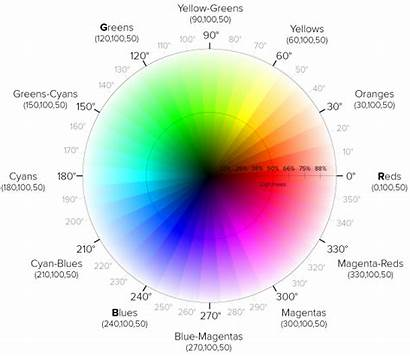 Hsl Wheel Css Hex Hue Reference Colors