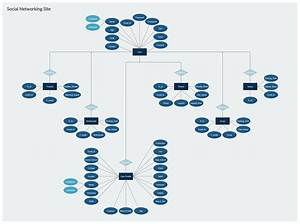 Entity Relationship Diagram Of A Social Networking Site
