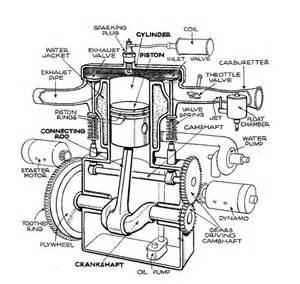 similiar 4 cylinder motor schematic keywords diagram engine stuff engine parts car parts engine work cylinder