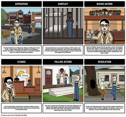 Kill Mockingbird Plot Diagram Comic Strip Finch