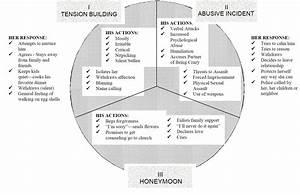 Devil U0026 39 S Mind  Intimate Partner Violence  Domestic Violence