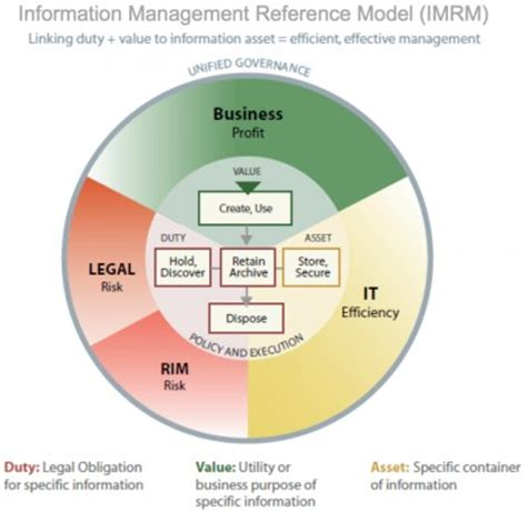 information governance reference model edrm