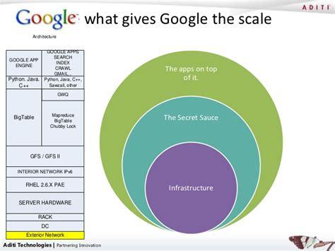 Google Architecture Breaking Open