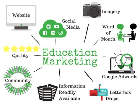 marketing education digital marketing agency brisbane education and