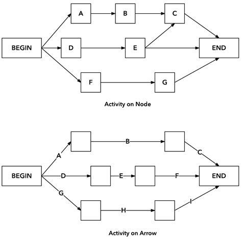 sample  aon project network diagram design ideas
