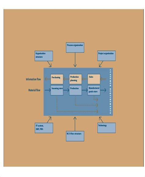 company flow chart templates   word  format