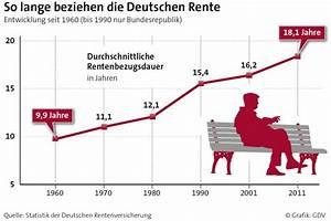 Wie Lange Ist Die Gesetzliche Kündigungsfrist : gesetzliche rentenversicherung die vorsorger ~ Lizthompson.info Haus und Dekorationen