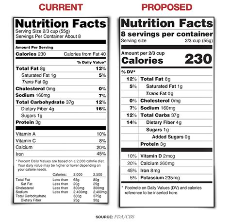fda nutrition label nutrition fact label changes proposed by fda cbs news
