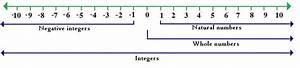 """Search Results for """"Number Line With Integers Printable ..."""