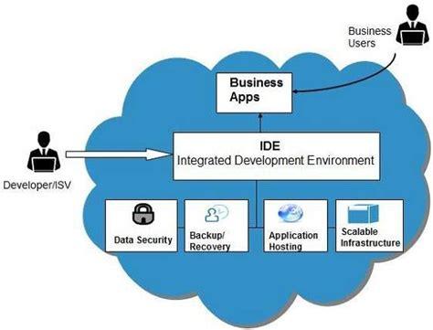 cloud computing platform   service paas