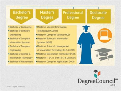 Degrees In It  Information Technology Emerging Trends. Anak Signs. Cattle Signs. Foam Board Signs. Flower Market Signs Of Stroke. Ww1 Signs. Hype Signs. Victory Signs. Baby Signing Signs