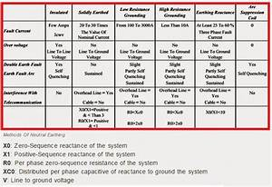 Electrical Engineering World  Comparison Table For Methods