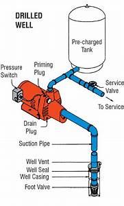 Plumbing - Correct Setup For Pressure Pump