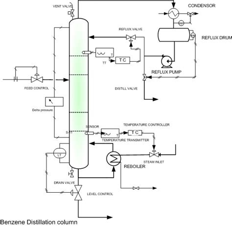 Proces Flow Diagram Component by Engineers Guide Multi Component Distillation Column Diagram