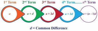 Arithmetic Progression Geometric Definition Gp Form